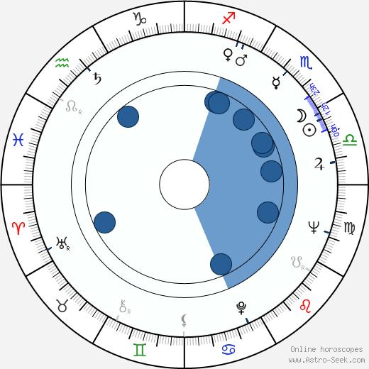 Adrian Petringenaru wikipedia, horoscope, astrology, instagram