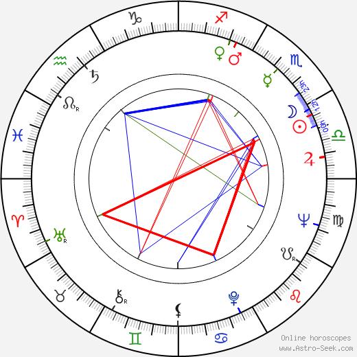 Adrian Petringenaru birth chart, Adrian Petringenaru astro natal horoscope, astrology
