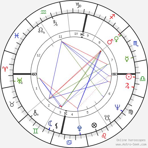 Bill Tidy день рождения гороскоп, Bill Tidy Натальная карта онлайн