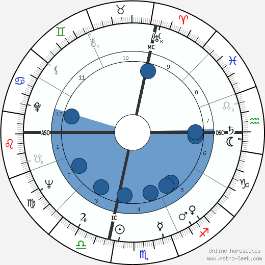 Bobby Boyd wikipedia, horoscope, astrology, instagram