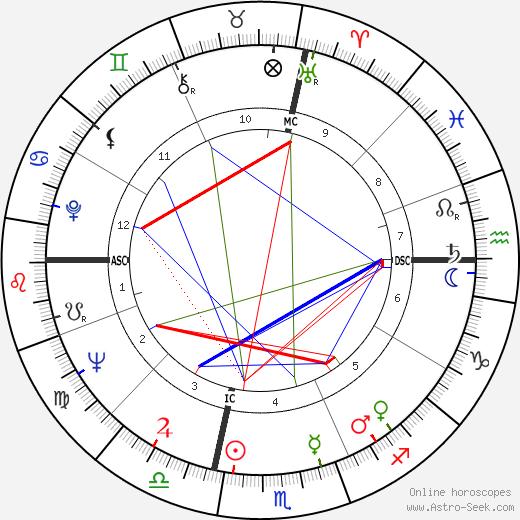 Bobby Boyd astro natal birth chart, Bobby Boyd horoscope, astrology