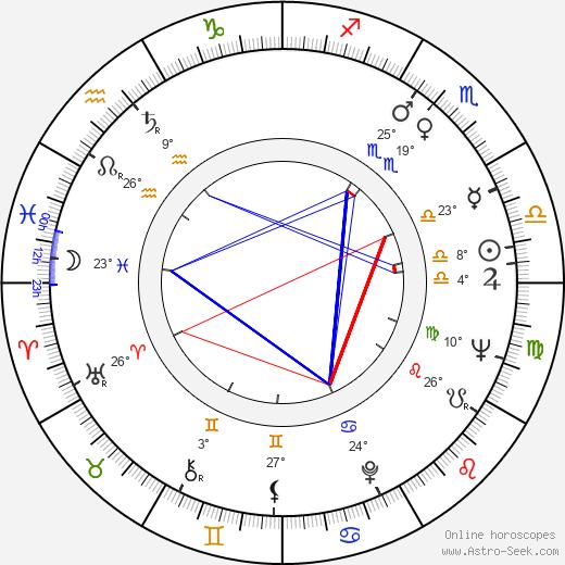 Dana Comnea birth chart, biography, wikipedia 2019, 2020