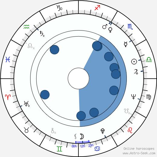 Daniel Massey wikipedia, horoscope, astrology, instagram