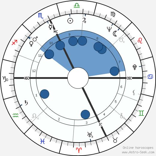 Duska Sifnios wikipedia, horoscope, astrology, instagram