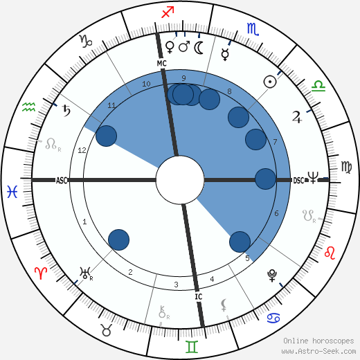 Frances Scully wikipedia, horoscope, astrology, instagram