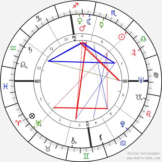 Frances Scully tema natale, oroscopo, Frances Scully oroscopi gratuiti, astrologia