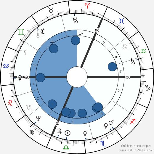 Gilles Fabre wikipedia, horoscope, astrology, instagram