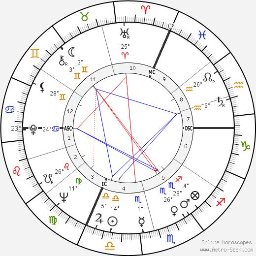 Gilles Fabre birth chart, biography, wikipedia 2019, 2020
