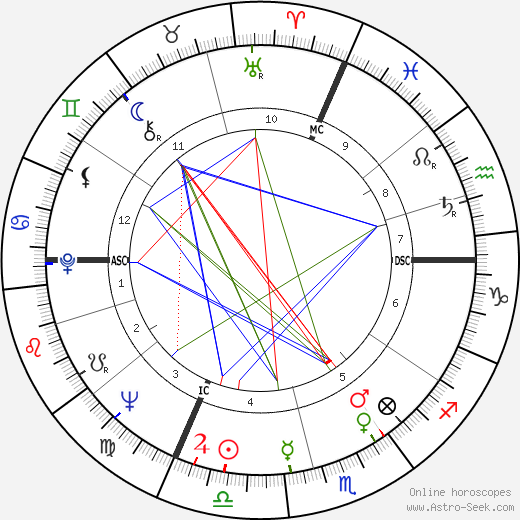 Gilles Fabre astro natal birth chart, Gilles Fabre horoscope, astrology