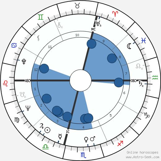 Guy Chauvet wikipedia, horoscope, astrology, instagram