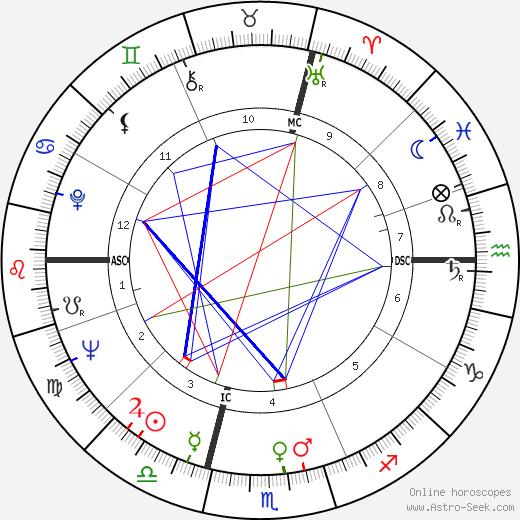 Guy Chauvet день рождения гороскоп, Guy Chauvet Натальная карта онлайн