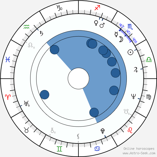 Ion Dichiseanu wikipedia, horoscope, astrology, instagram