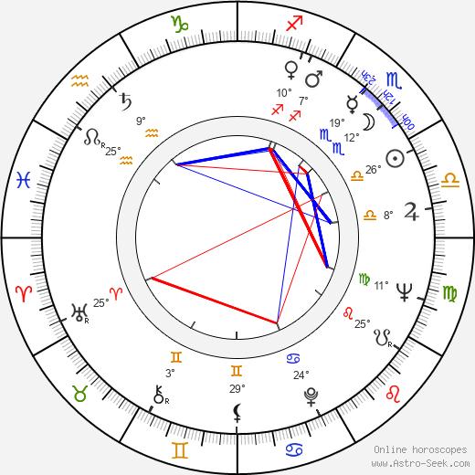 Ion Dichiseanu birth chart, biography, wikipedia 2019, 2020