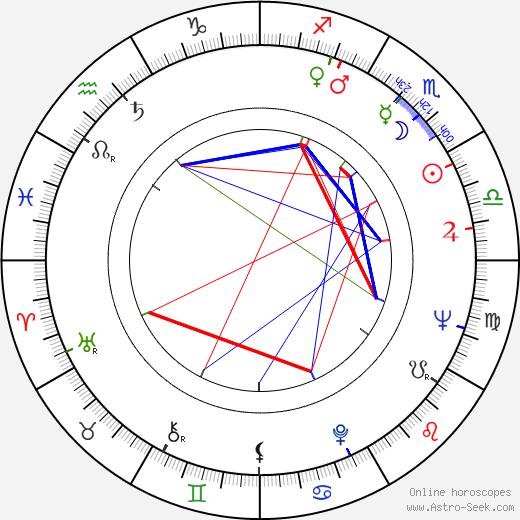 Ion Dichiseanu astro natal birth chart, Ion Dichiseanu horoscope, astrology