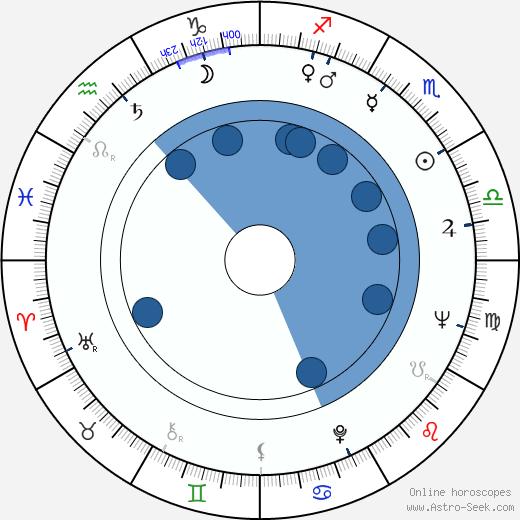 J. J. Johnston wikipedia, horoscope, astrology, instagram