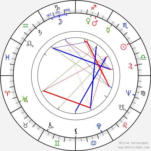 J. J. Johnston birth chart, J. J. Johnston astro natal horoscope, astrology