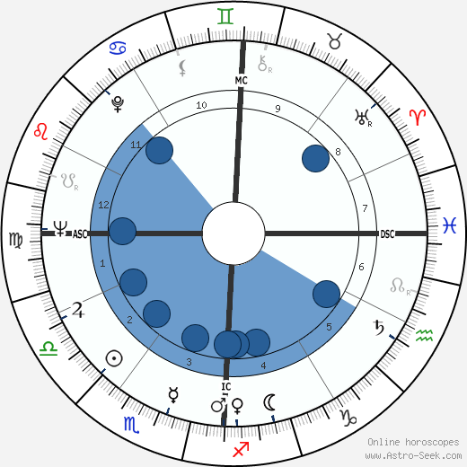 Jake Striker horoscope, astrology, sign, zodiac, date of birth, instagram