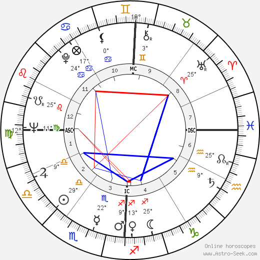 Jake Striker birth chart, biography, wikipedia 2019, 2020