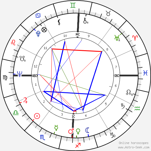 Jake Striker astro natal birth chart, Jake Striker horoscope, astrology