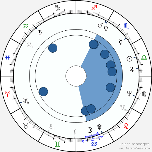 Jan Pilař wikipedia, horoscope, astrology, instagram