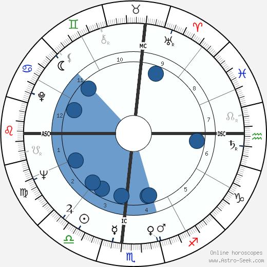 Jay Sebring wikipedia, horoscope, astrology, instagram