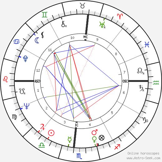 Jay Sebring tema natale, oroscopo, Jay Sebring oroscopi gratuiti, astrologia