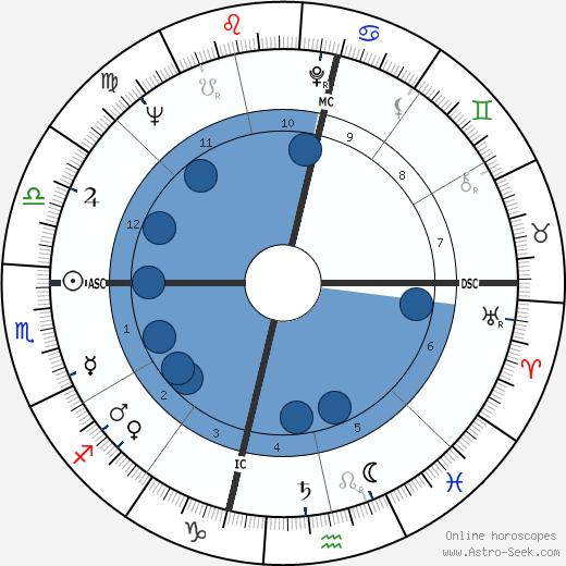 Jean Writer wikipedia, horoscope, astrology, instagram