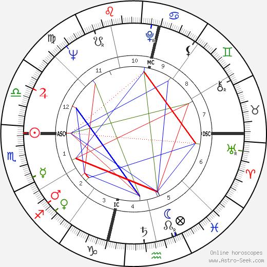 Jean Writer день рождения гороскоп, Jean Writer Натальная карта онлайн