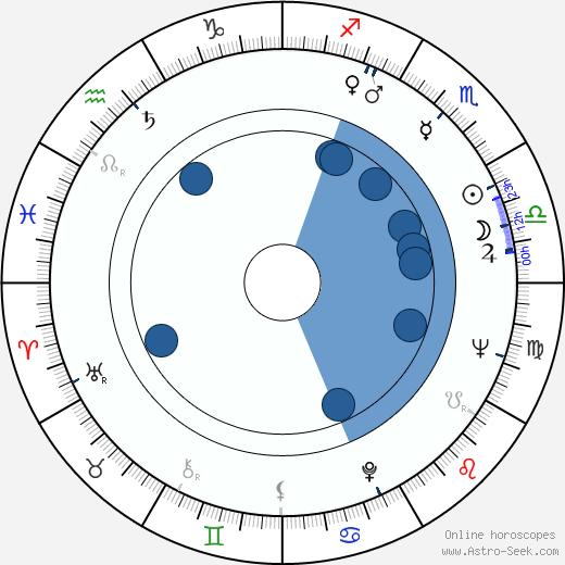 Jiří Sýkora wikipedia, horoscope, astrology, instagram