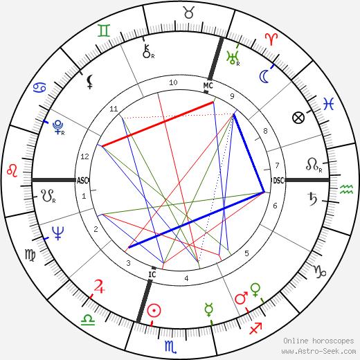 Johanna von Koczian tema natale, oroscopo, Johanna von Koczian oroscopi gratuiti, astrologia