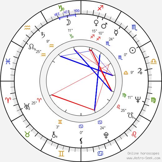 John Winston birth chart, biography, wikipedia 2020, 2021
