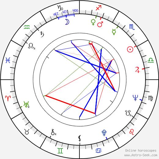 John Winston birth chart, John Winston astro natal horoscope, astrology