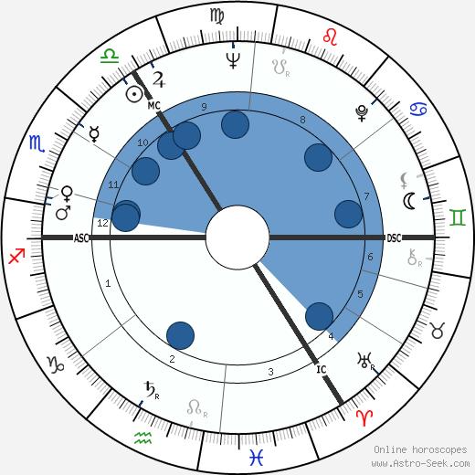 Joseph William Ashton wikipedia, horoscope, astrology, instagram