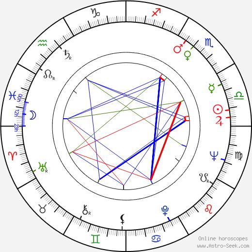 Karel Hála birth chart, Karel Hála astro natal horoscope, astrology