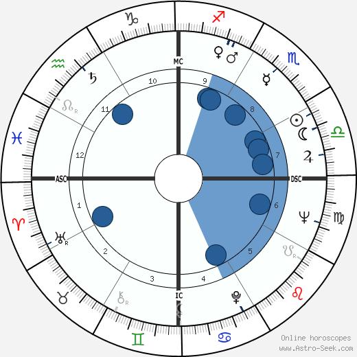 Manuel Garrincha wikipedia, horoscope, astrology, instagram