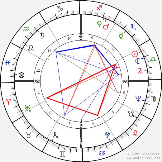 Manuel Garrincha день рождения гороскоп, Manuel Garrincha Натальная карта онлайн