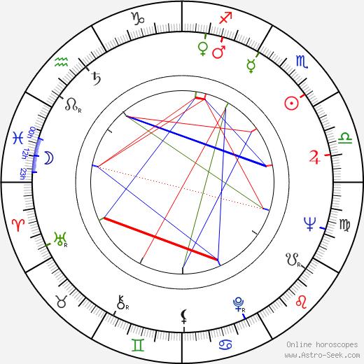 Miloš Hlavica astro natal birth chart, Miloš Hlavica horoscope, astrology