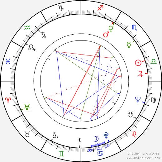 Miriam Hynková astro natal birth chart, Miriam Hynková horoscope, astrology