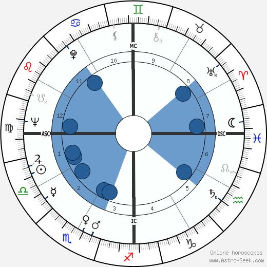 Pedro Cervantes wikipedia, horoscope, astrology, instagram