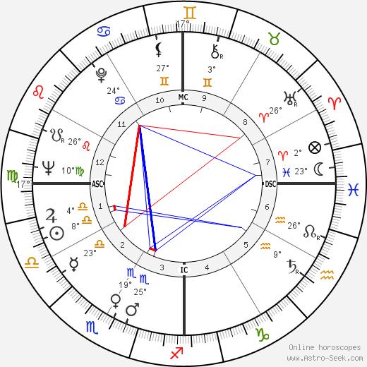 Pedro Cervantes birth chart, biography, wikipedia 2020, 2021