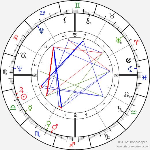 Pedro Cervantes birth chart, Pedro Cervantes astro natal horoscope, astrology