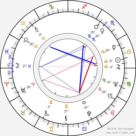 Phill Niblock birth chart, biography, wikipedia 2020, 2021