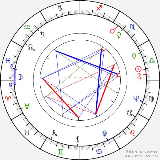 Phill Niblock birth chart, Phill Niblock astro natal horoscope, astrology