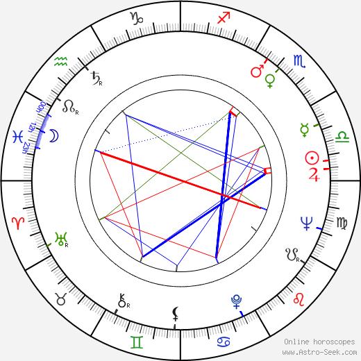Pololo birth chart, Pololo astro natal horoscope, astrology