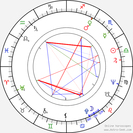 Robert Deubel astro natal birth chart, Robert Deubel horoscope, astrology