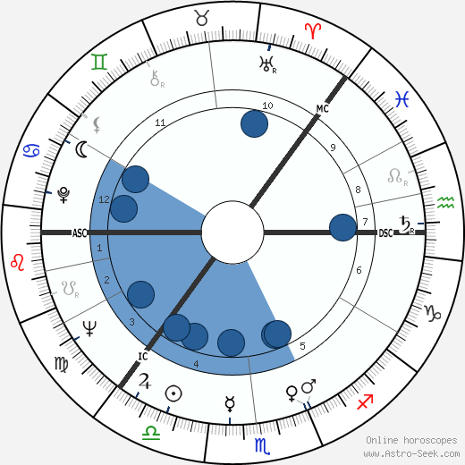 S. Albert Kivinen wikipedia, horoscope, astrology, instagram