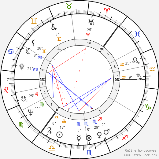 S. Albert Kivinen birth chart, biography, wikipedia 2019, 2020