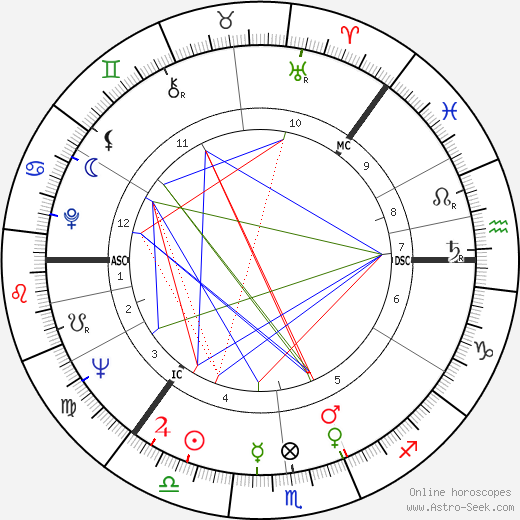 S. Albert Kivinen birth chart, S. Albert Kivinen astro natal horoscope, astrology