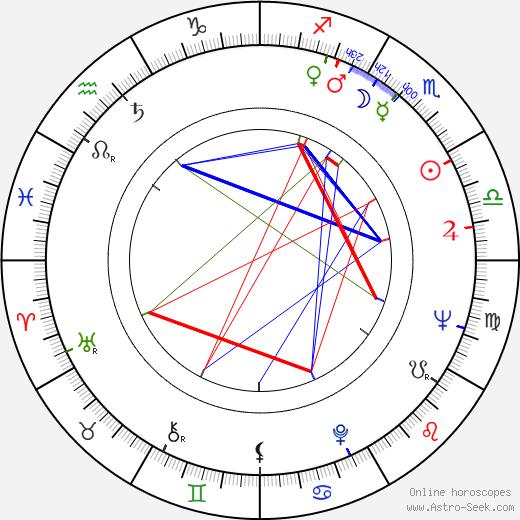 Simona Bondoc tema natale, oroscopo, Simona Bondoc oroscopi gratuiti, astrologia