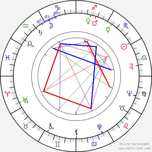 Tadeusz Bartkowiak birth chart, Tadeusz Bartkowiak astro natal horoscope, astrology